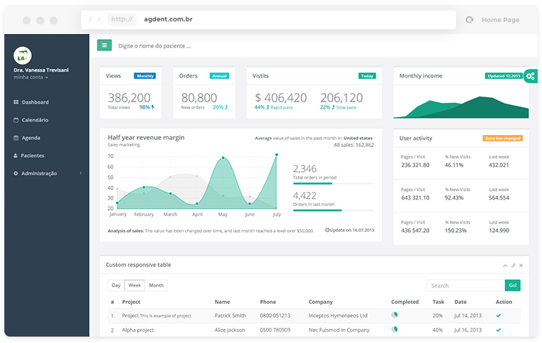 Dashboard unificado e de facil entendimento